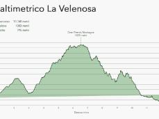 La Velenosa profilo altimetrico